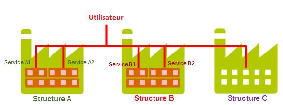 L'image est un schéma représentant les configurations possibles de rattachement d'un utilisateur.