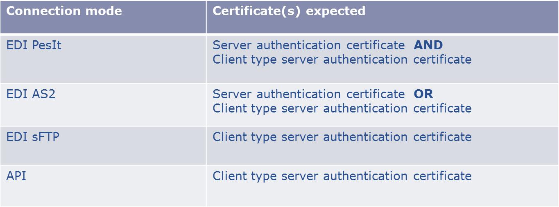 As2 Test Client