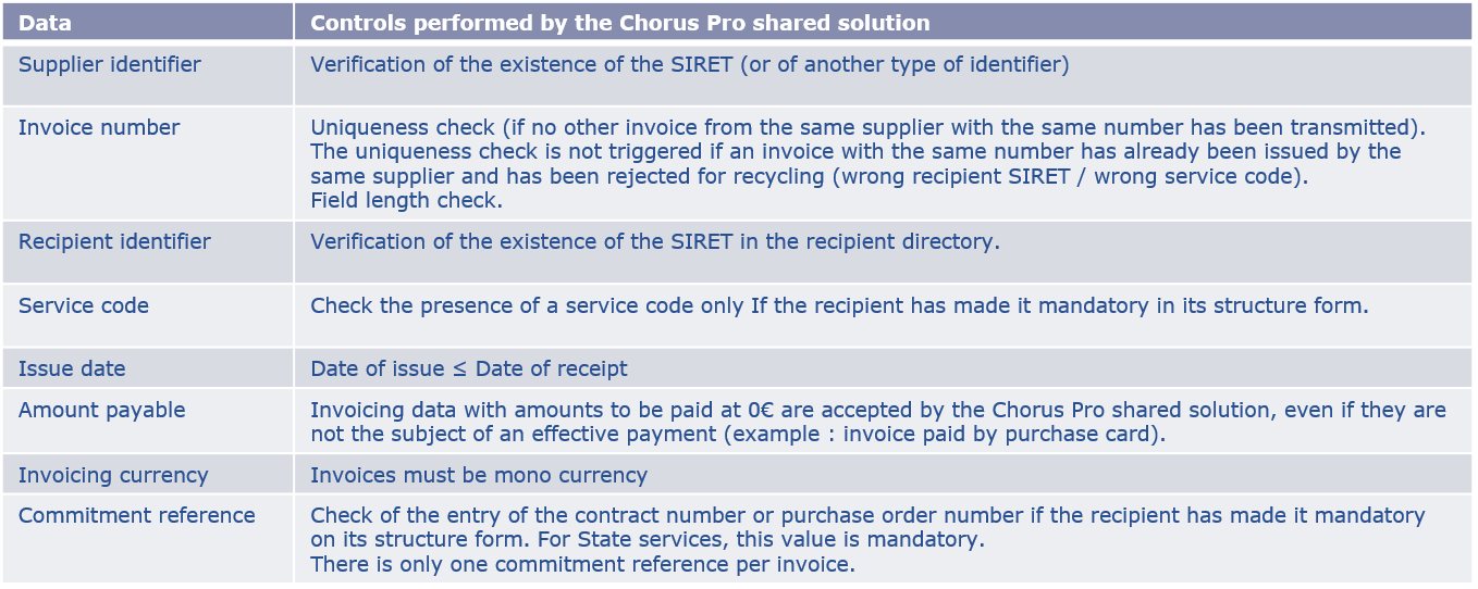 Entering an invoice – Communauté Chorus Pro