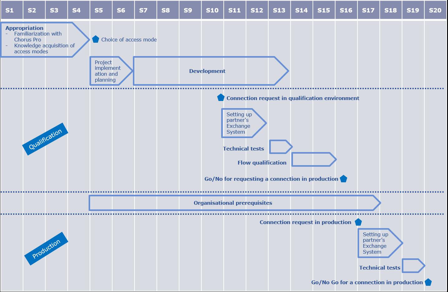 Overview of EDI mode – Communauté Chorus Pro