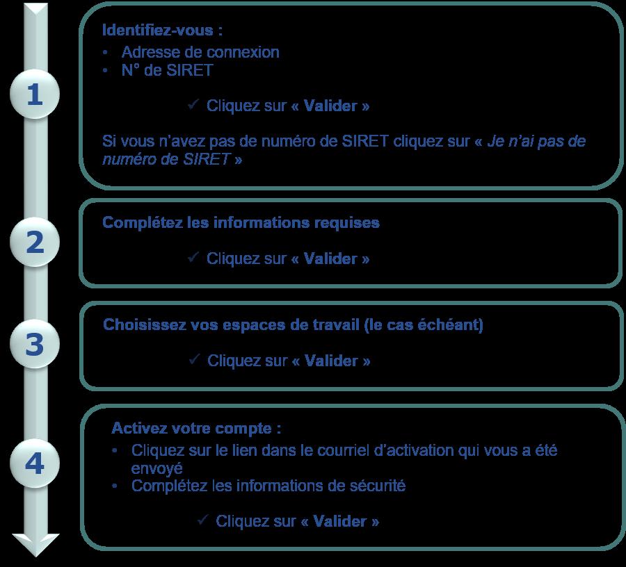 L'image est un schéma représentatif de l'activation du compte utilisateur. L'activation se réalise en quatre étapes. La première d'entre elle est de s'identifier avec l'adresse de connexion et le numéro de SIRET. Puis, l'utilisateur doit renseigner les informations requises et choisi ses espaces de travail. Enfin, après avoir reçu un mail d'activation, l'utilisateur peut activer son compte.