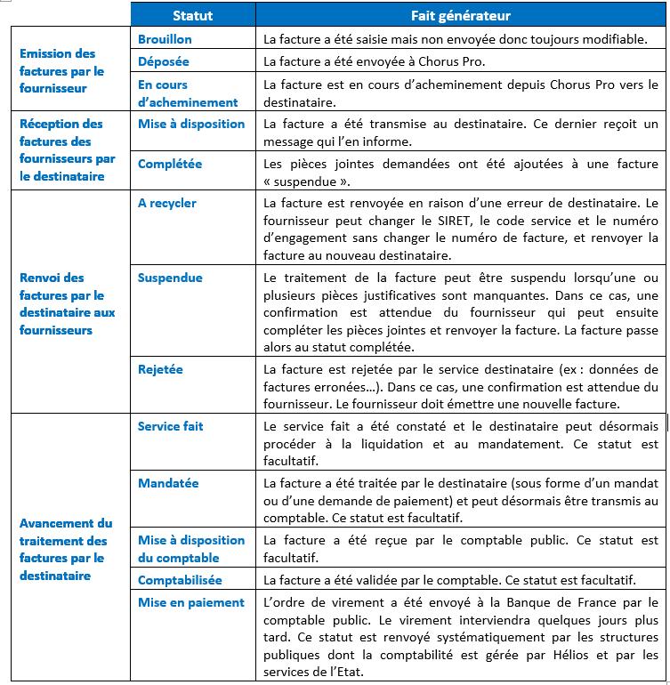 Tableau des statuts liés à l'émission d'une facture, sa réception et son rejet