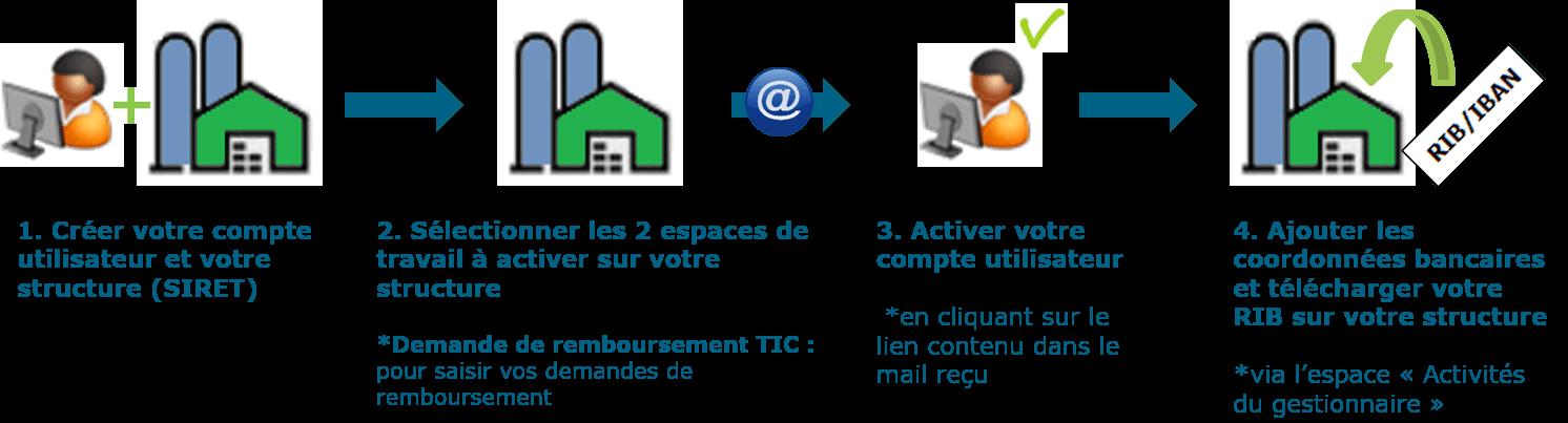 1. Créer votre compte utilisateur et votre structure (SIRET) 2. Sélectionner les 2 espaces de travail à activer sur votre structure (demande de remboursement TIC) 3. Activer votre compte utilisateur en cliquant sur le lien contenu dans le mail reçu 4. Ajouter les coordonnées bancaires et télécharger votre RIB sur votre structure via l'espace