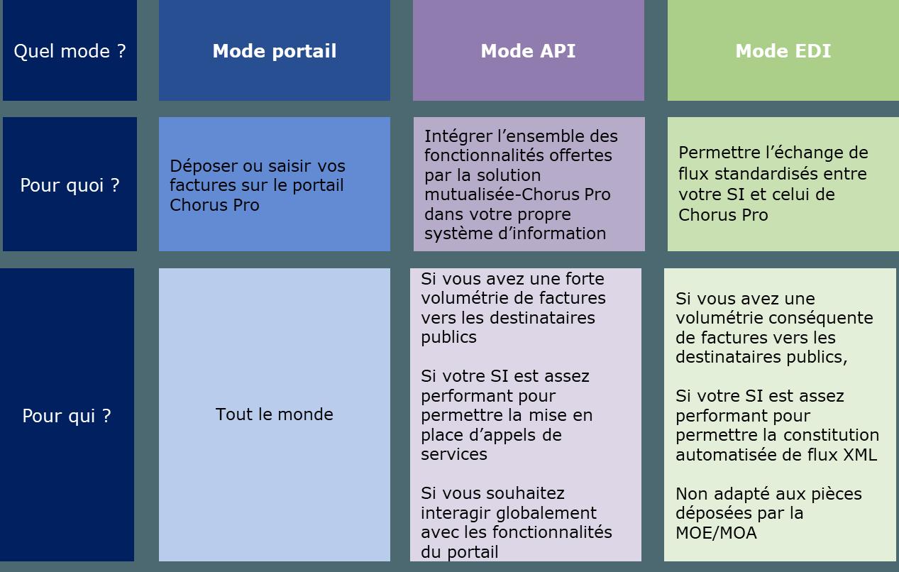 Tableau descriptif des trois modes de dépôt possible (mode portail, mode API, mode EDI)