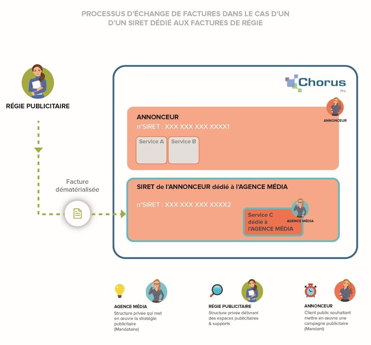 Processus d'échange siret unique/service dédié aux factures de régie