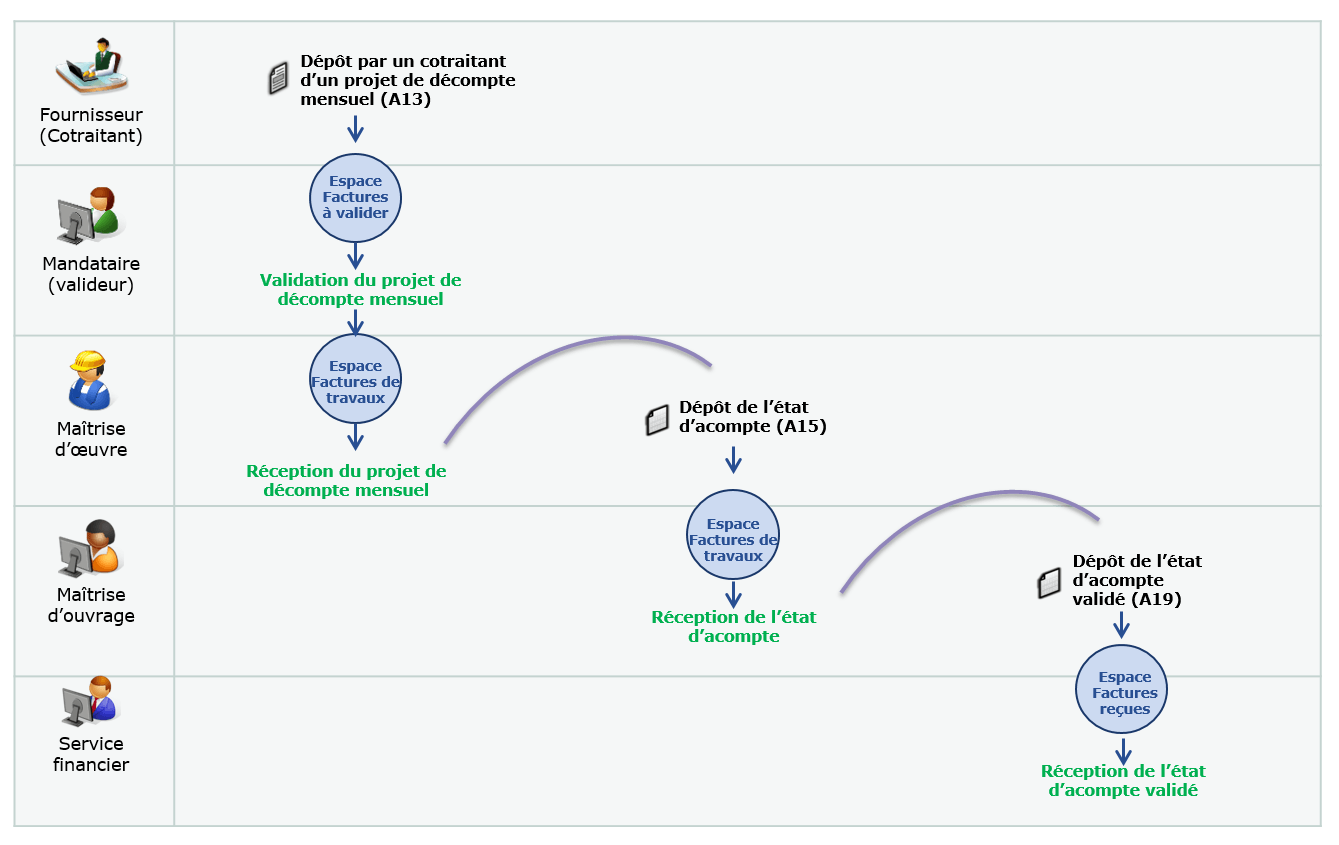 Schéma présentant le processus de facturation par des cotraitants
