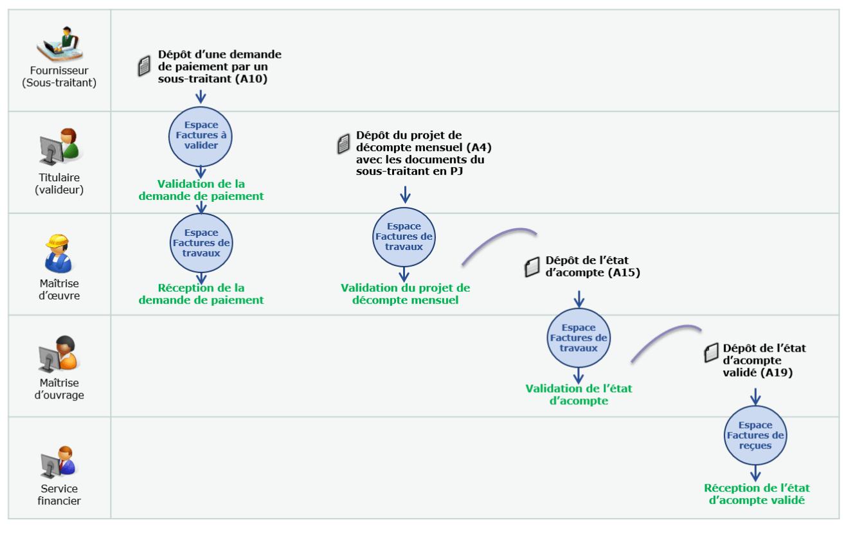 Schéma présentant le circuit de dépôt de factures de travaux dans les cas de sous-traitance