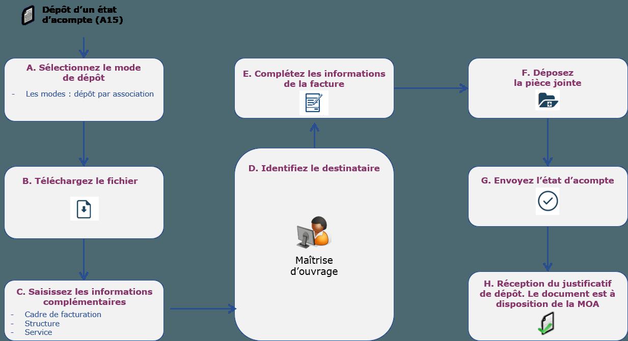 schéma représentant le dépôt de l'état d'acompte
