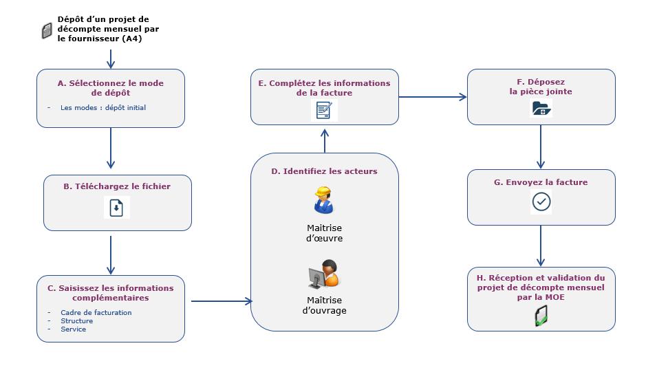 étapes du dépôt de facture de travaux avec les information sà remplir ou à téléharger