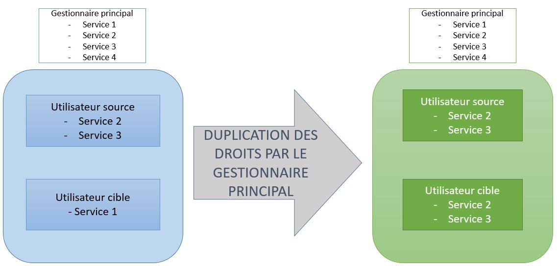 Schéma décrivant le principe de la duplication des droits d'un utilisateur source à un utilisateur cible