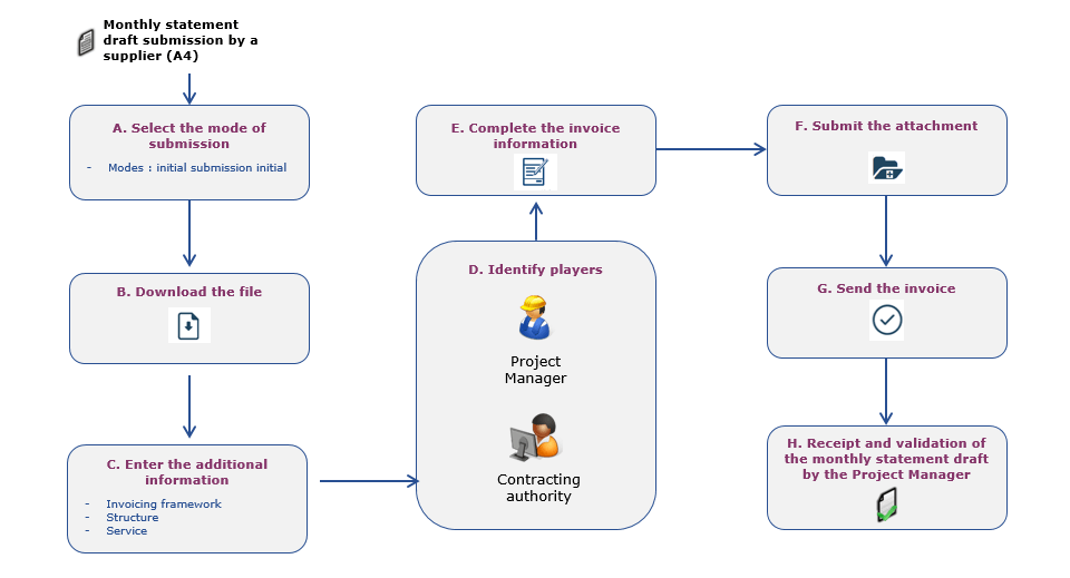 scheme of a submitting invoice process
