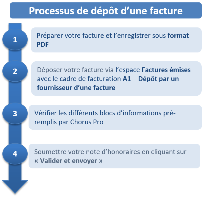 Schéma décrivant le processus simplifié du dépôt d'une facture