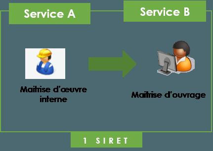 Fiche pratique service A,B