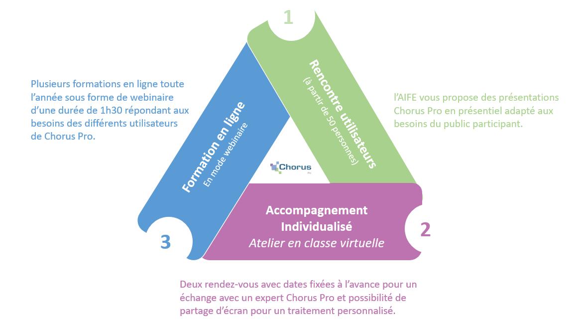 Schéma décrivant les principaux points de chaque type d'accompagnement