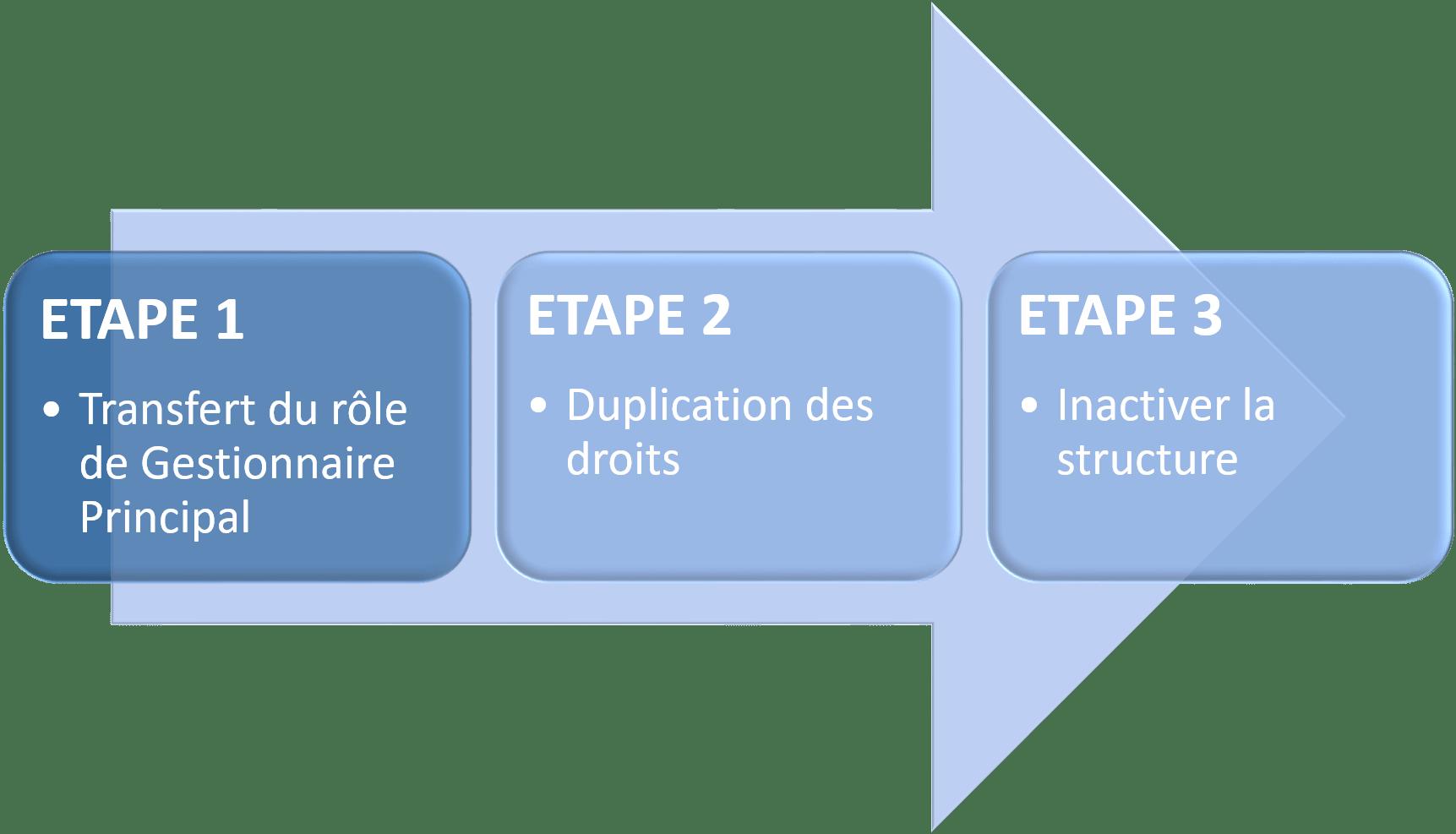 Schéma décrivant les étapes pour absorber une structure