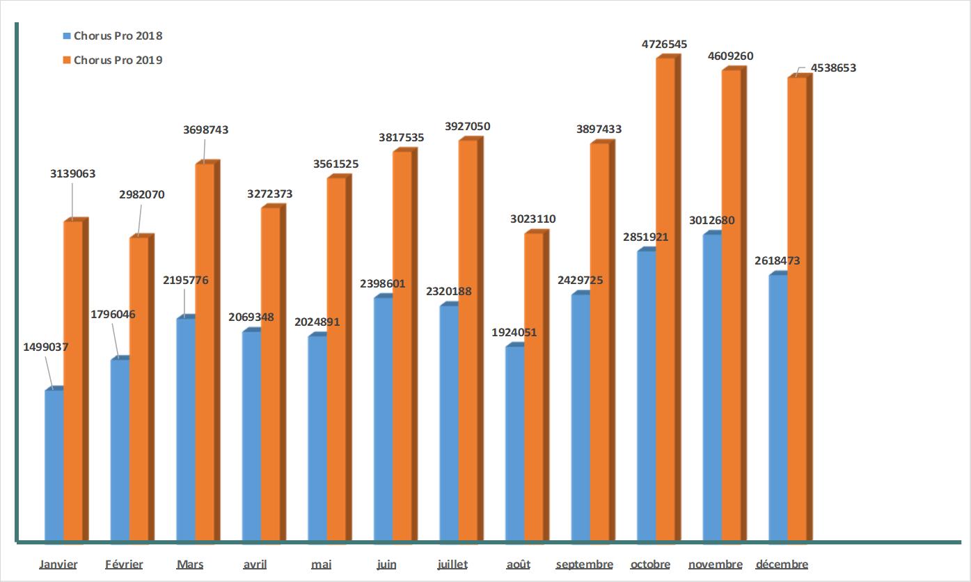 nombre de factures entre 2018 et 2019