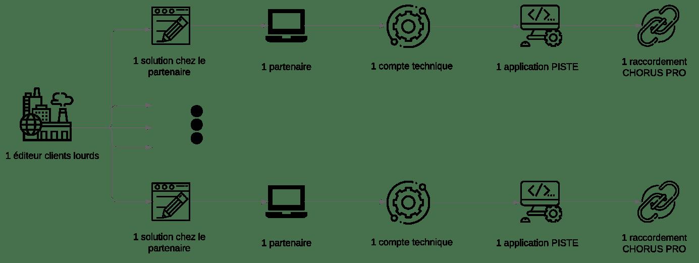 Schéma raccordement API éditeur clients lourds