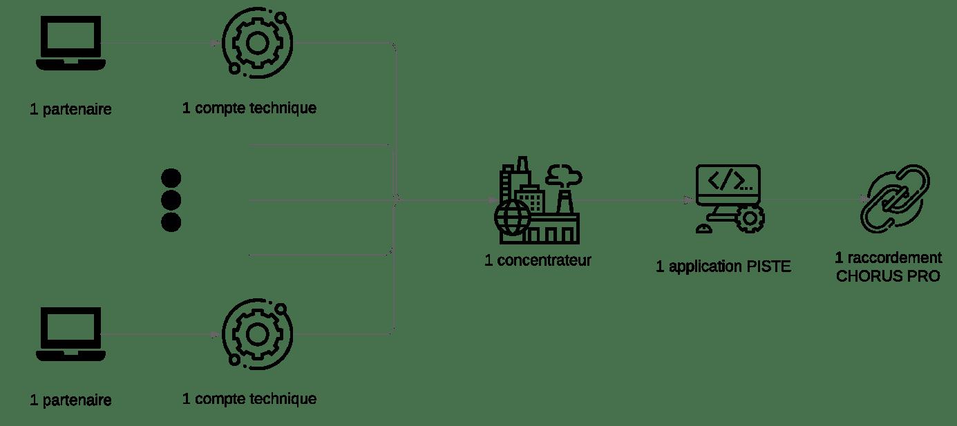 Schéma raccordement API éditeur concentrateur