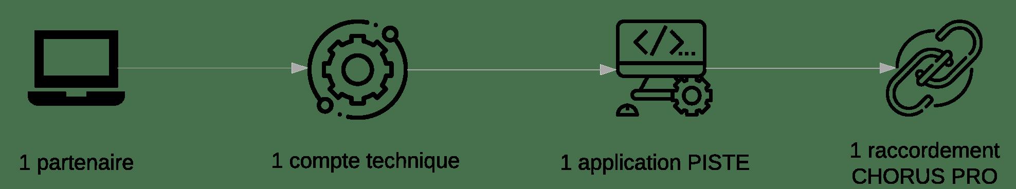 Schéma raccordement API en direct