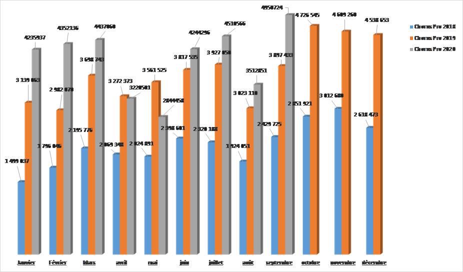 graphique portant sur le nombre de factures reçues par mois sur les 3 dernières années