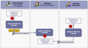 Schéma descriptif du circuit de validation d'une facture émise par un sous-traitant ou un cotraitant