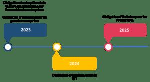Calendrier de mise en oeuvre de l'obligation de transmission de factures électronique BtoB