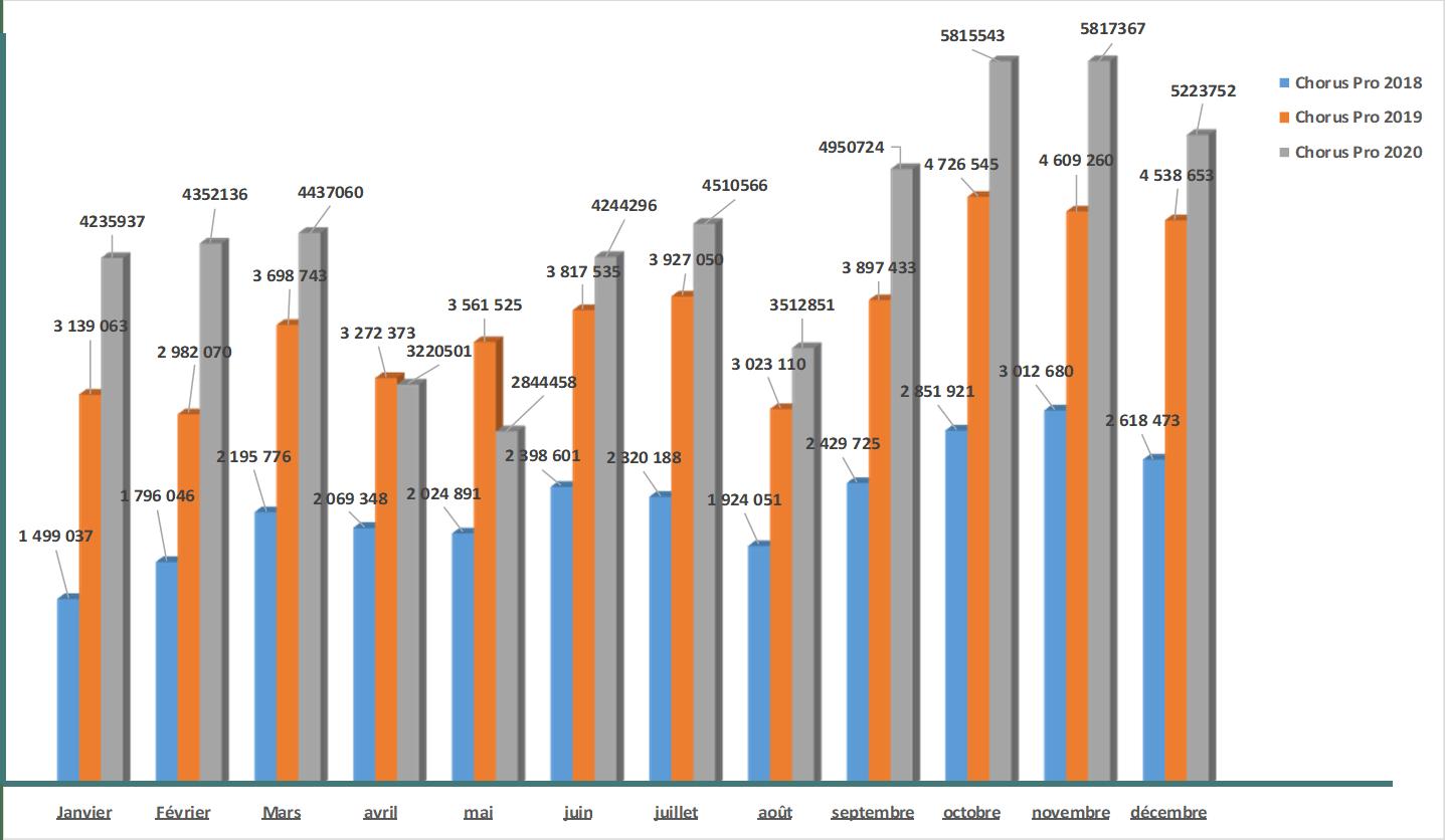 tableau comparatif factures 19-20