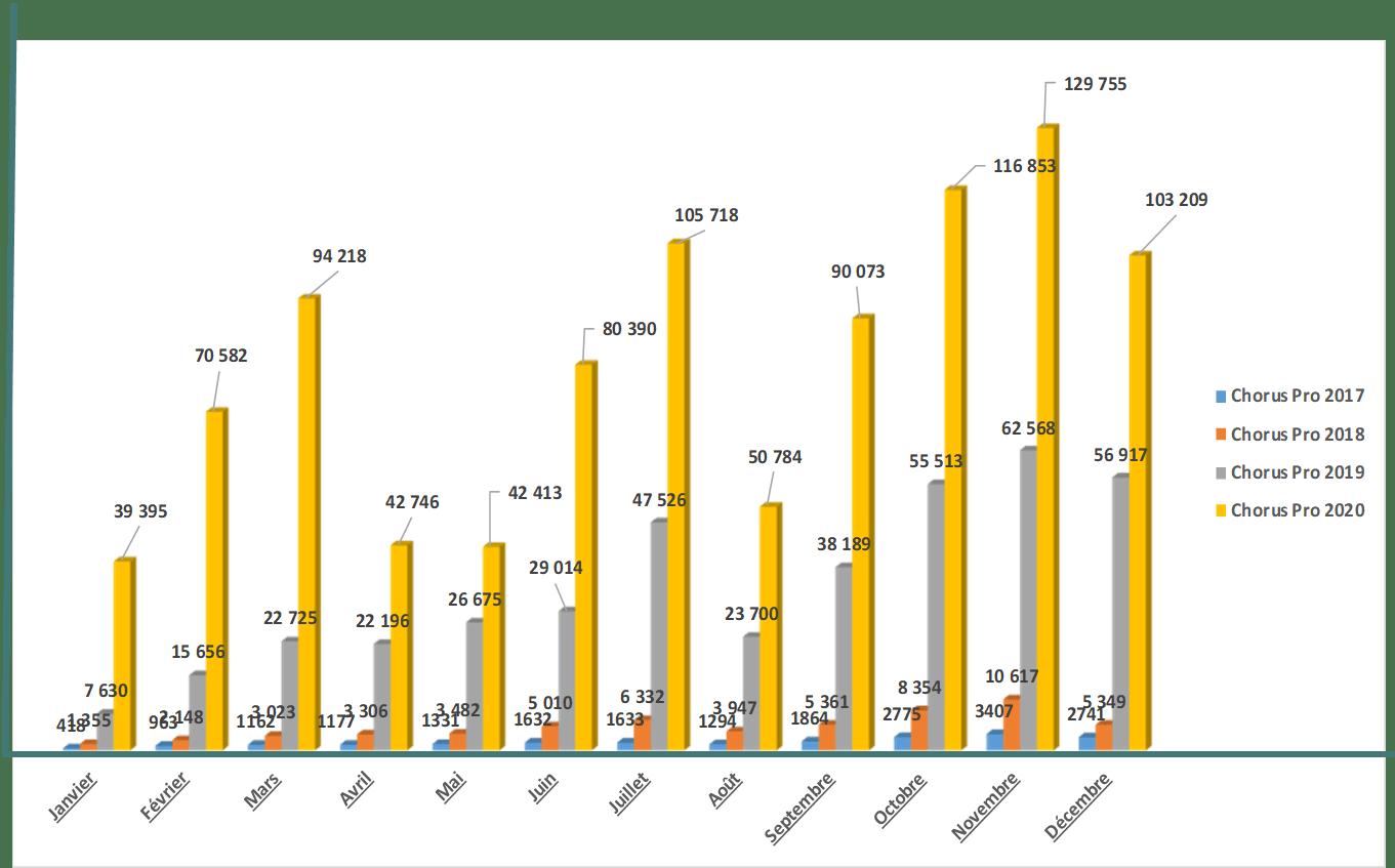 tableau comparatif factures travaux 19-20