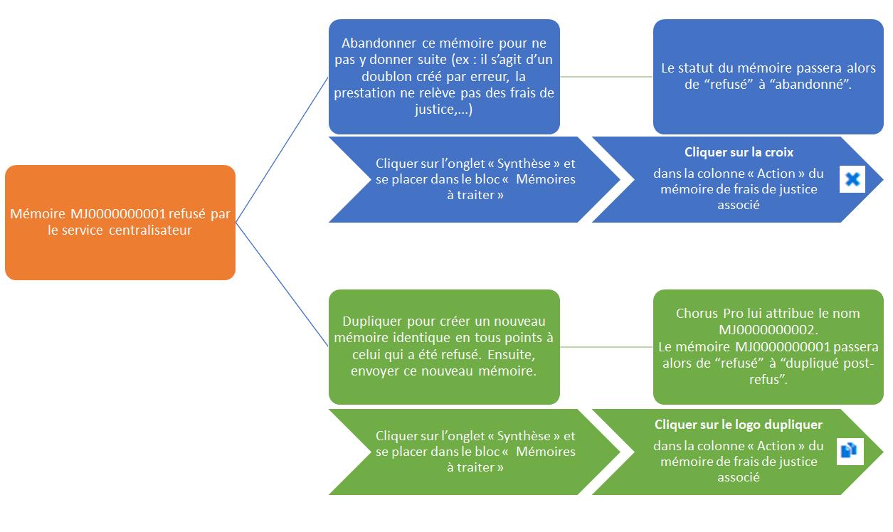 Schéma des actions possibles après le refus d'un mémoire